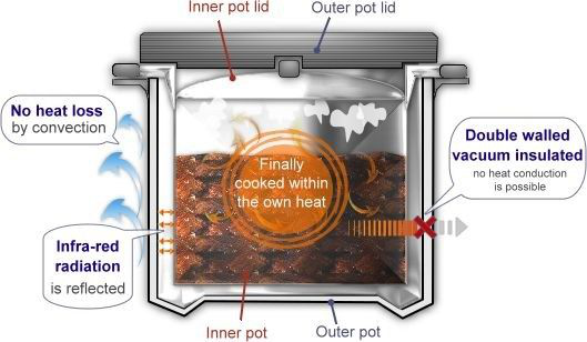 how does Thermal Cooker work